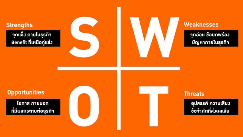 วิเคราะห์ SWOT Analysis